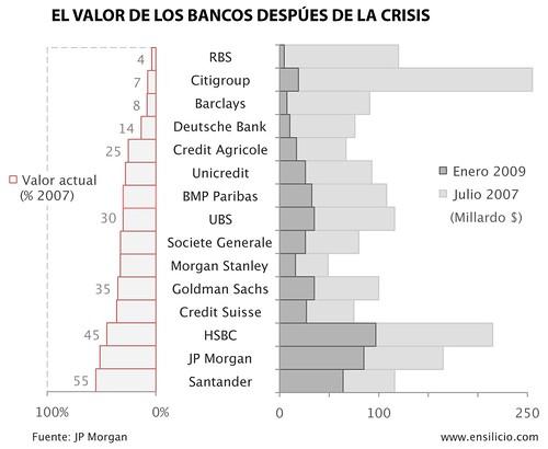 Una gráfica con el valor de los bancos después de la crisis