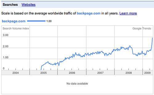 Backpage.com Traffic Trend