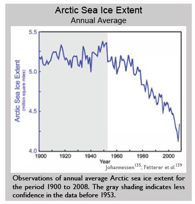 us_climate_change_report_arctic_sea_ice