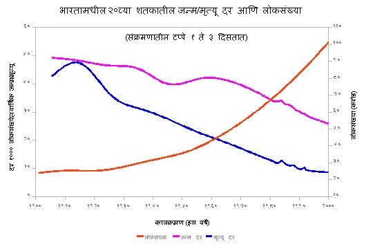 भारत : जन्म/मृत्यू दरांची आणि लोकसंख्येची २०व्या शतकातील आकडेवारी
