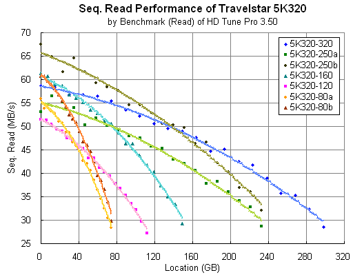 Travestar 5K320: HD Tune Pro compiled