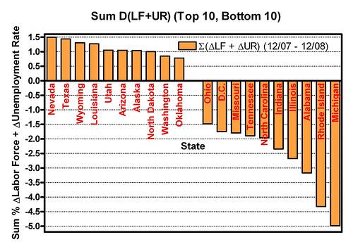 Sum Labor Force + Unemployment Rate