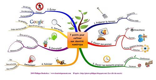 7 points pour cultiver son identité numérique