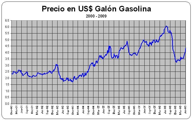 Como poner en marcha avto del gas a la gasolina