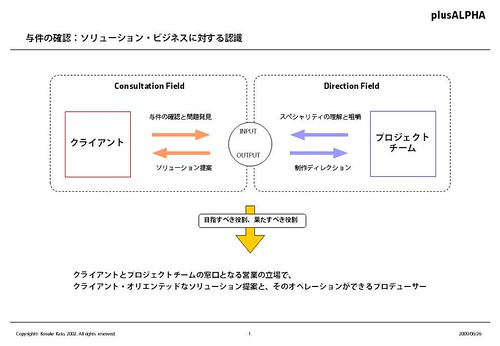 PowerPointのコツ その1
