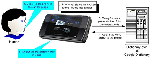 Instant Voice Translation For Mobile