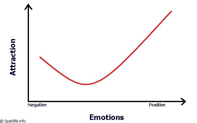 How emotions effect attraction