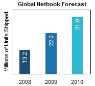 iSuppli Global Netbook Shipments Forecast
