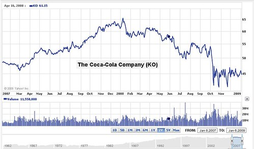 Coca Cola Stock Ticker Symbol