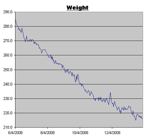 Weight Graph for January 30, 2009