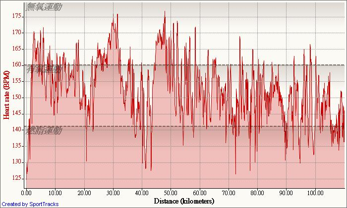 Road 2009-4-24, Heart rate - Distance.jpg
