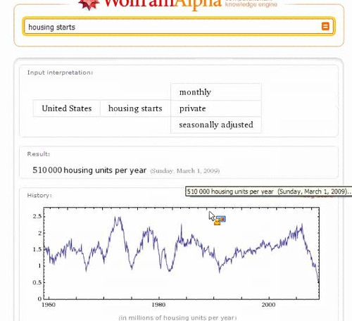 Housing Starts From Wolfram Alpha