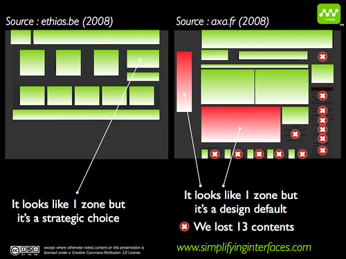 Neuro-Visual Landscape - Zones perception
