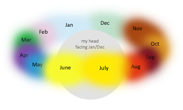 synesthesia: months of the year