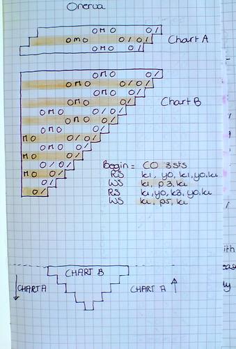 onerva chart