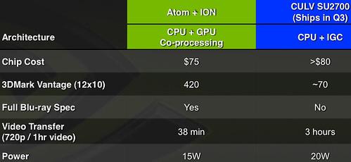 Nvidias ION netbook platform surpasses even Intels latest consumer ultra-low voltage system