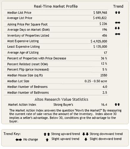 Redmond Market Profile
