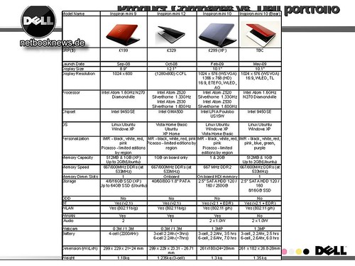 3411347733 4d013774d2 Dell Netbook Roadmap und Mini 10 Optionen