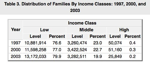 income classes