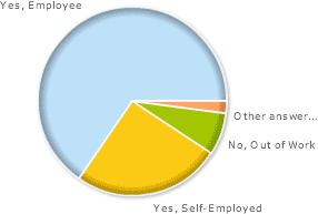 SEM Employment Rate