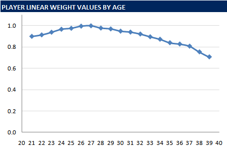 Rays Age Values And Best Age For Promoting Prospects