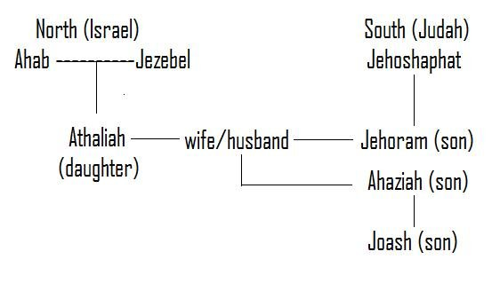 Family Tree of Jehoram Ahaziah Joash