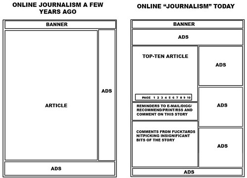 Online journalism a few years ago - online journalism today