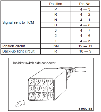 Automatic Trans to Manual Swap    Wiring    Issues  Page 8  Subaru    Impreza    GC8   RS Forum