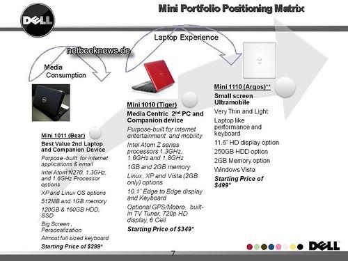 Dell Netbook Roadmap