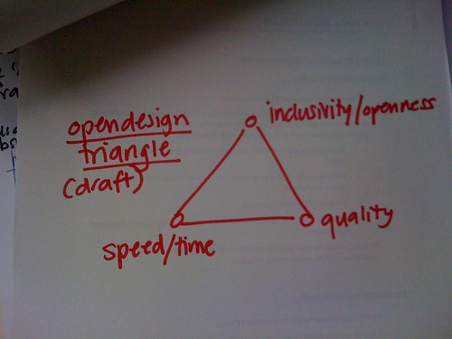 Open Design Triangle