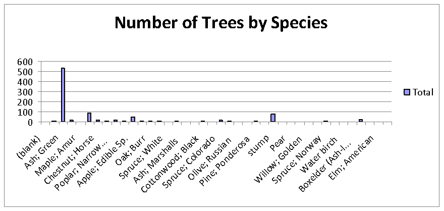 presentation screenshot showing the number of trees found in the project
