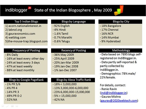 IndiBlogger.in State of the Indian Blogosphere Dashboard