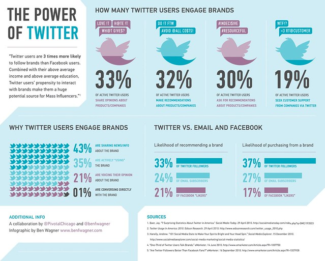 Power of Twitter Infographic