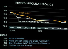 Irans Nuclear Future (jurvetson) Tags: ted cia bruce nuclear future prediction mullah policy nukes gametheory proliferation wgf buenodemesquita ted2009 irans