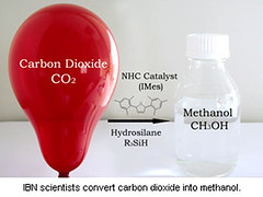 CO2 into Methanol