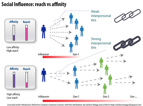 Social Influence: reach vs affinity