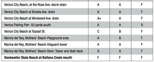 heal the bay report card