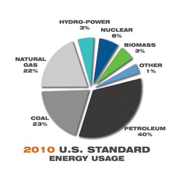 U.S. Standard Energy Usage