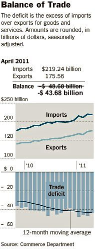Record exports April 2011 (corrected)