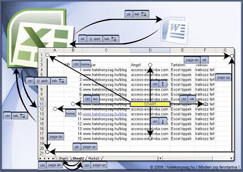 Excel billentyűparancsok illusztrálva
