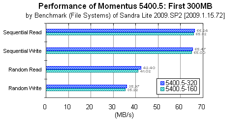 Momentus 5400.5: First 300MB: Sandra Lite Benchmark (File Systems)