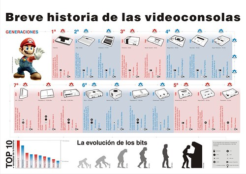 Videogames infography
