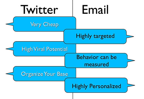 Twitter and Email Marketing by johnscotthaydon, on Flickr