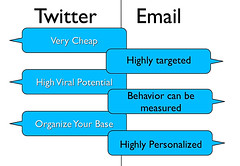 Twitter and Email Marketing