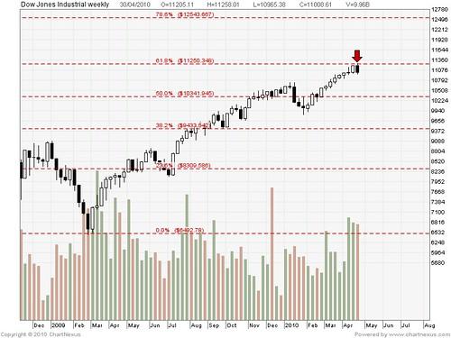 2010Apr-Dow Jones Industrial-800x600