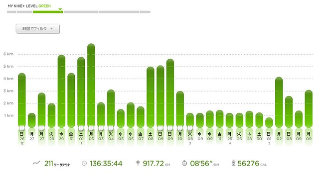 20110510 Nike+によるウォーキング状況