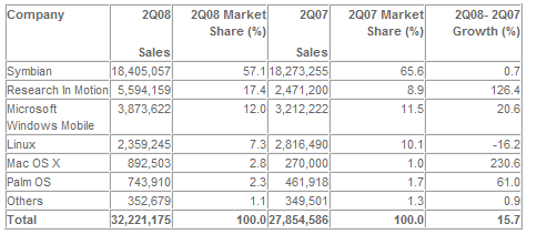 Worldwide: Preliminary Smartphone Sales to End Users by Operating System, 2Q08 (Units) (by richliu(有錢劉))