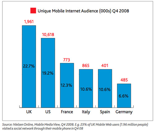 Nielsen Mobile social network access