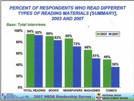 percentage who read