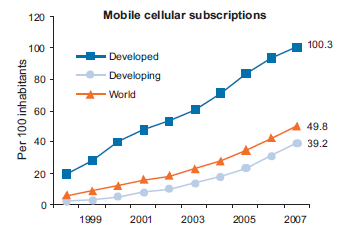 mobile phone subscriptions